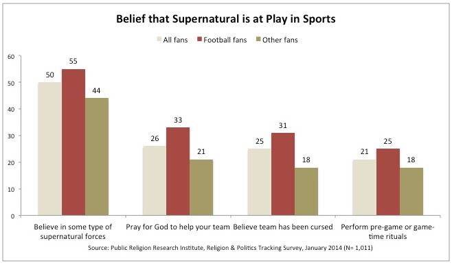 Belief that supernatural is at play in sports